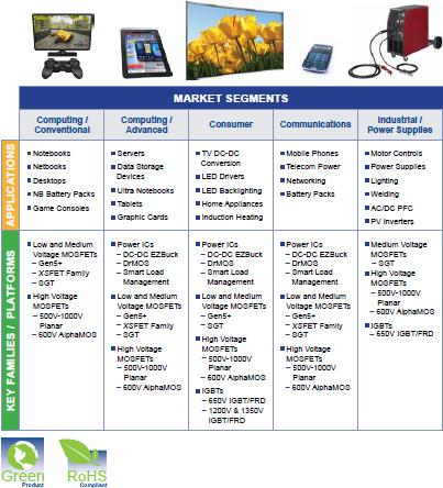 AOS products