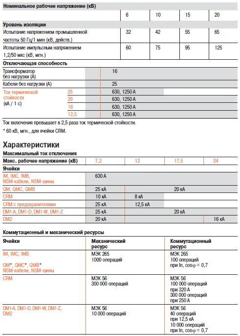 Таблица номинального рабочего напряжения и уровня изоляции Schneider Electric SM6
