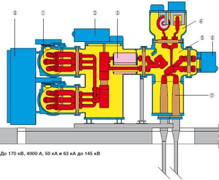 Основные модули КРУЭ ABB типа ELK-04