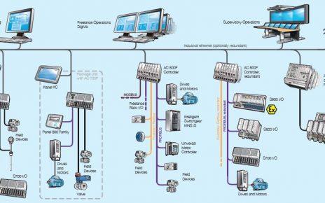 Система ABB Freelance 800F