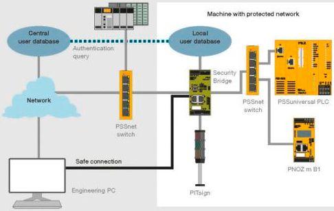 securitybridge schem