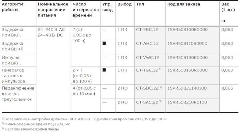 Информация для заказа реле ABB СT-C