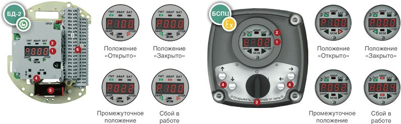 Цифровой блок сигнализации БД-2
